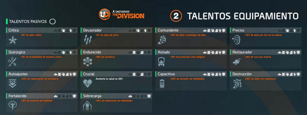 Talentos Equipamiento