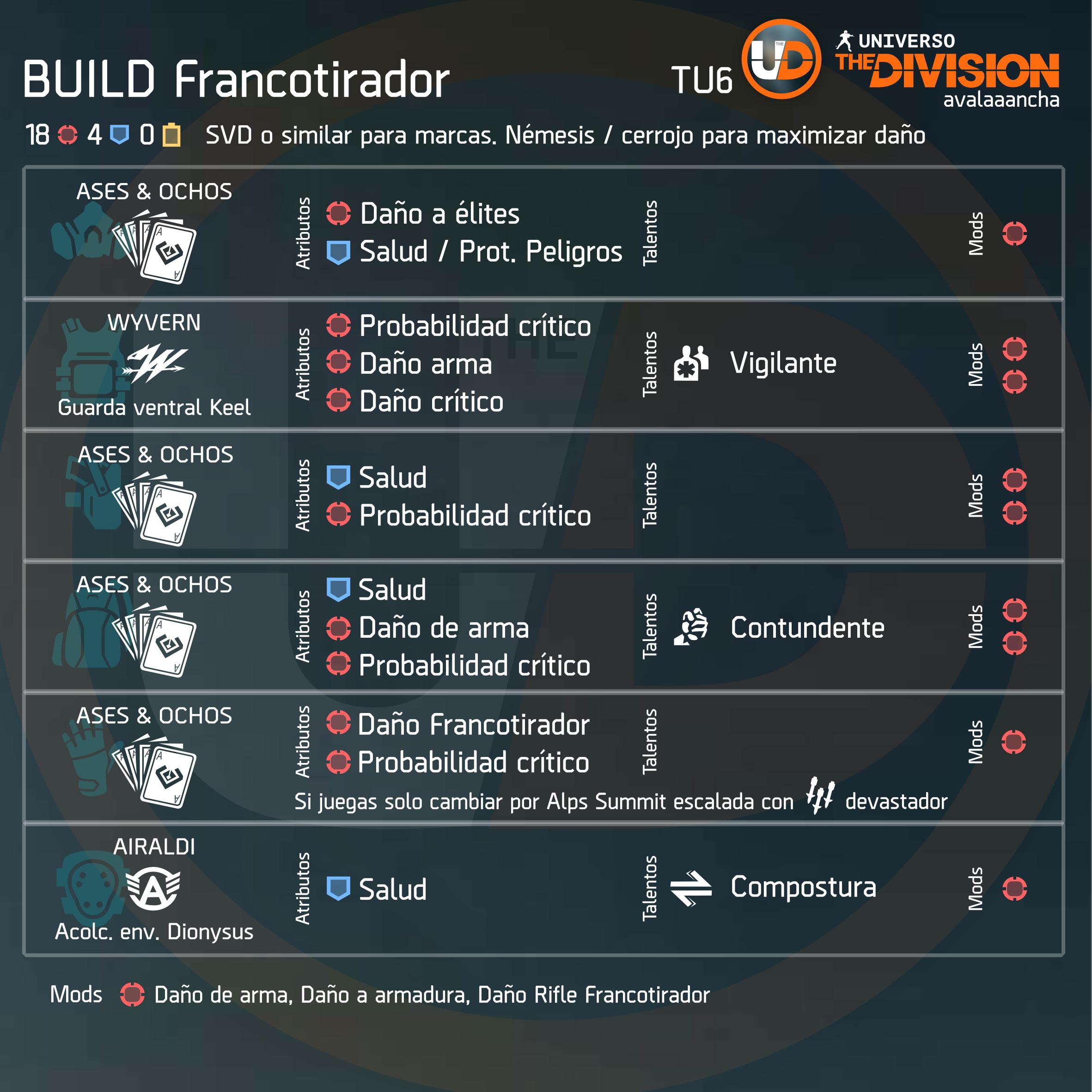 Build Francotirador
