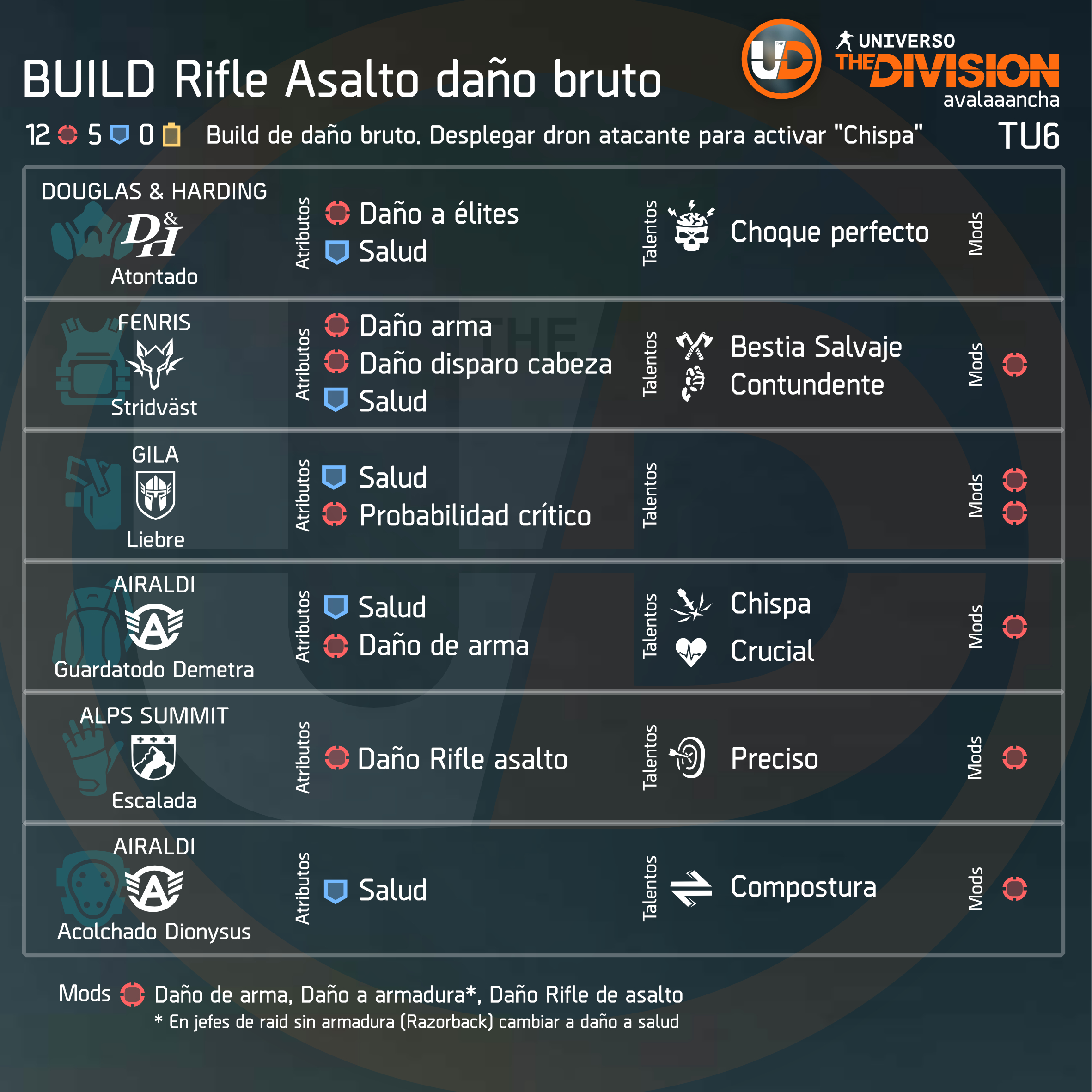 Build rifle de asalto