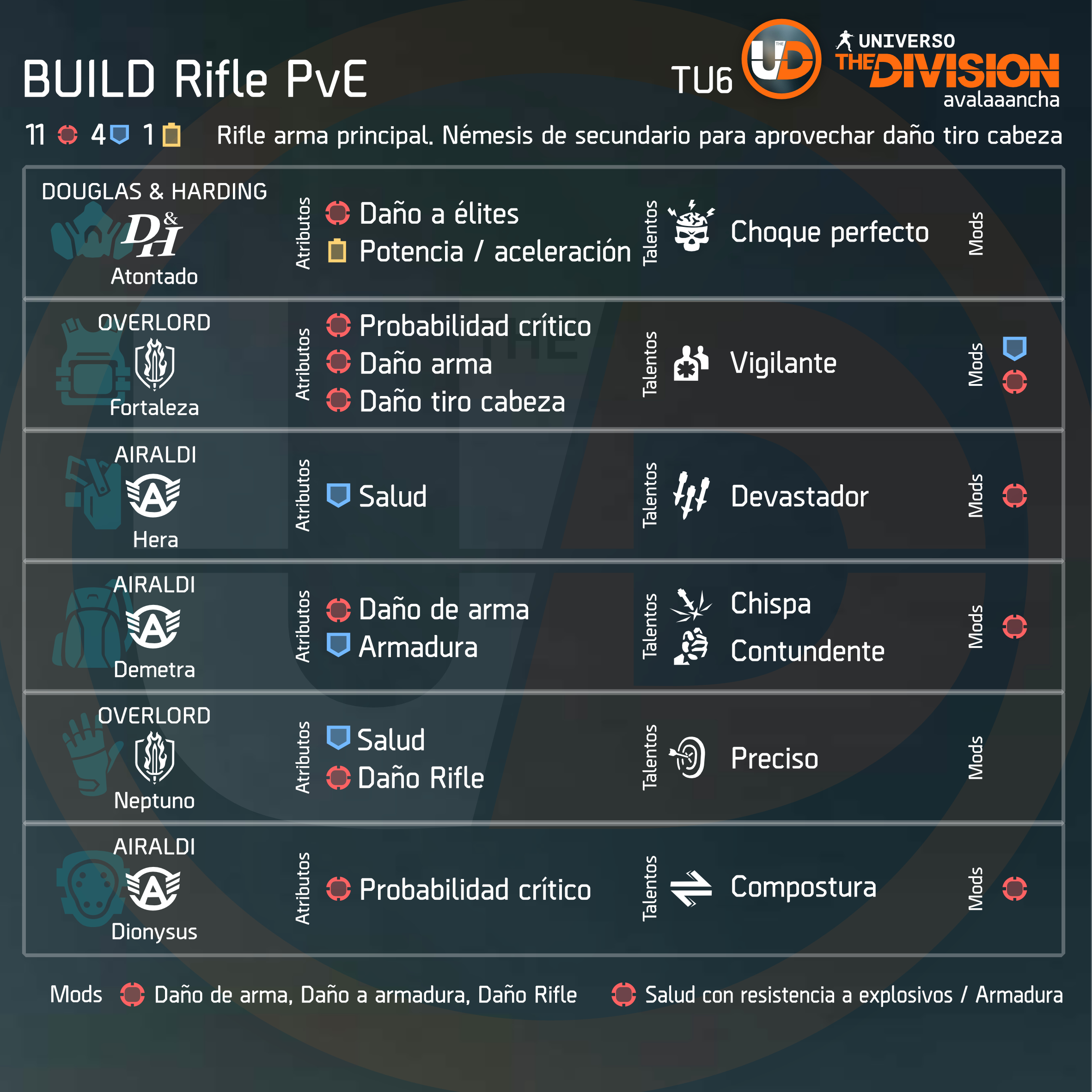 Build Rifle